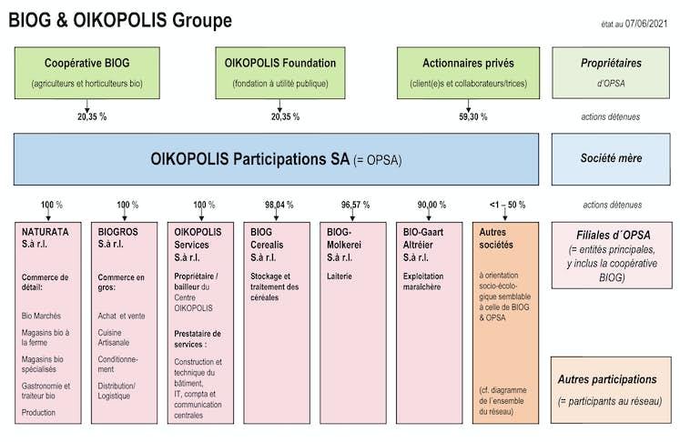 OIKOPOLIS Groupe 202106