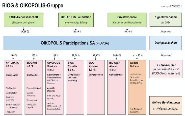 OIKOPOLIS Gruppe 202106