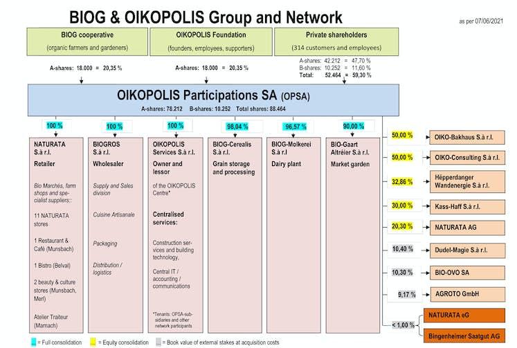 OIKOPOLIS Network 202106