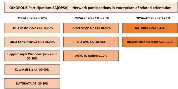 OIKOPOLIS Network participations