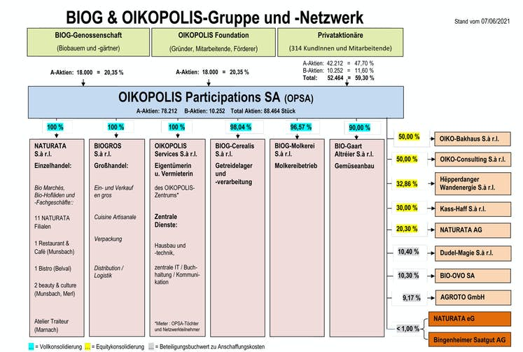 OIKOPOLIS Netzwerk 202106